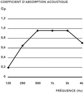 laudescher resultats acoustiques linea
